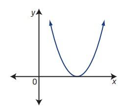 مفاهیم کلیدی فرمول حل معادلۀ درجه دوم