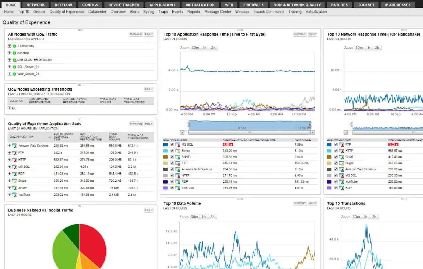 نگاهی کلی به نرم افزار SolarWinds Network Performance Monitor