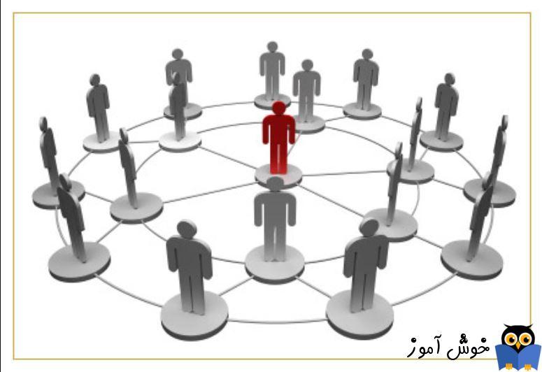 آموزش مایکروسافت CRM 2016 - ارتباط دهی بین Contacts ها و Accounts