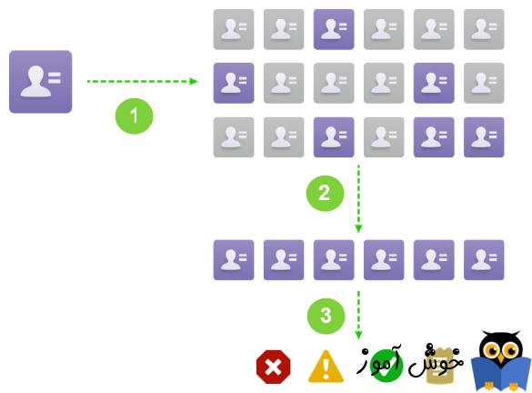 آموزش مایکروسافت CRM 2016 - ایجاد Job ها برای Duplication Detection Rule ها