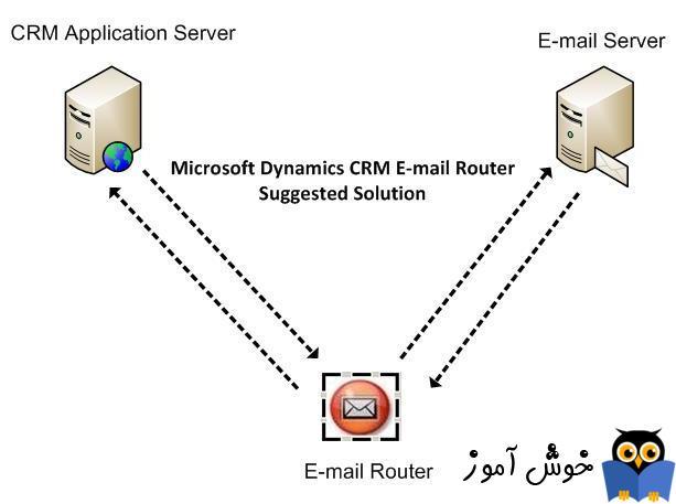 آموزش مایکروسافت CRM 2016 - نصب Email Router