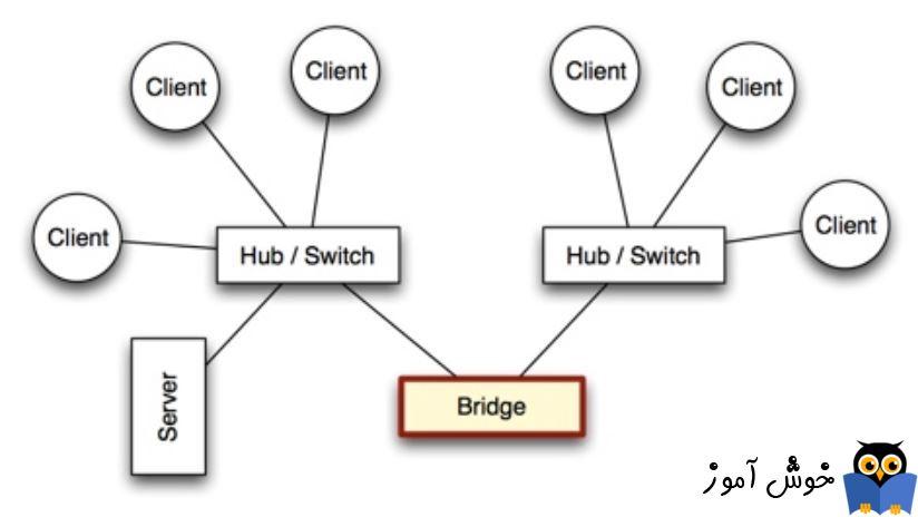 دوره آموزشی Network Plus - معرفی Bridge