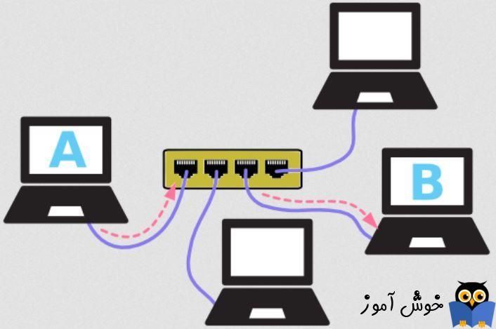 دوره آموزشی Network Plus - بررسی Switch در شبکه های کامپیوتری