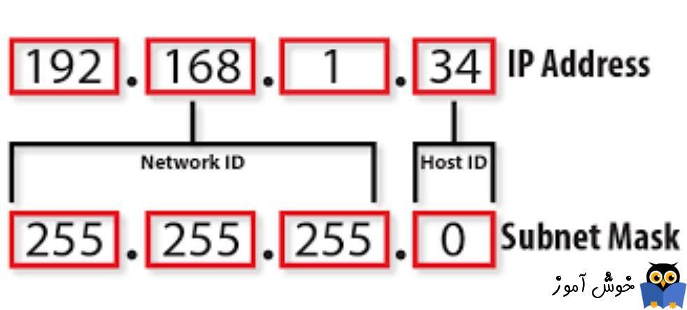 دوره آموزشی Network Plus - بررسی Subnet mask یا NET Mask