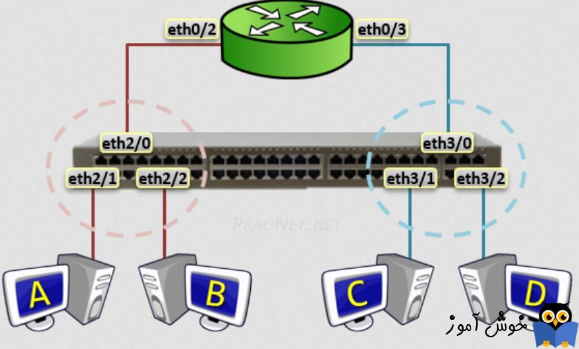 دوره آموزشی Network Plus - ارتباط دو شبکه مجزا به یکدیگر(کار عملی)