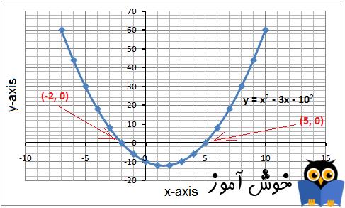 ریشه گیری در معادلات درجه دوم