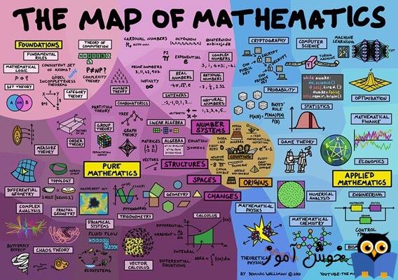 فهرست آموزش های عمومی ریاضی