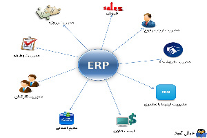 معرفی  ERP  (برنامه ریزی منابع سازمانی)