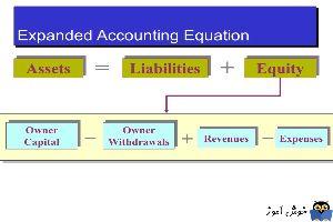 آشنایی با معادله حسابداری گسترده