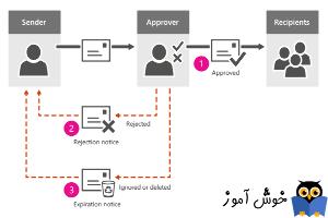 آموزش مایکروسافت exchange server 2016 - مدیریت message approval در Groups ها