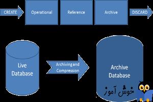 آموزش مایکروسافت exchange server 2016 - بخش Archive ایمیل ها - قسمت اول