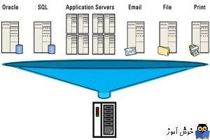 مجازی سازی سرورها(Virtual کردن) چیست