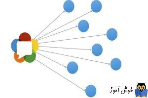 دوره آموزشی Network Plus - موضوع Broadcast در شبکه ها