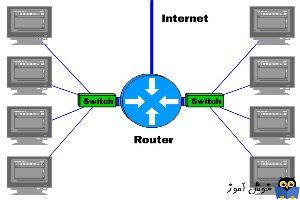دوره آموزشی Network Plus - بررسی Router