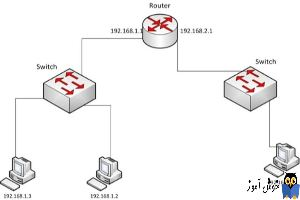 دوره آموزشی Network Plus - تشریح Default Gateway