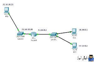دوره آموزشی Network Plus - ارتباط دو شبکه مجزا به یکدیگر- (سناریوی عملی)