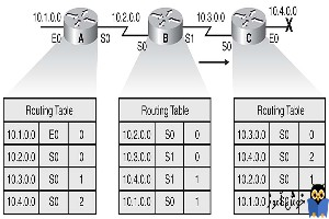 دوره آموزشی Network Plus - روش های اضافه کردن Route به Routing table