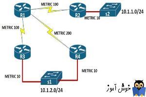 دوره آموزشی Network Plus - بررسی کلی Distance یا Metric