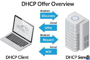 دوره آموزشی Network Plus - تشریح DHCP