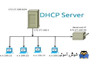 دوره آموزشی Network Plus - فعال کردن DHCP در روتر میکروتیک