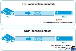 دوره آموزشی Network Plus - انواع روش های انتقال داده بصورت کلی