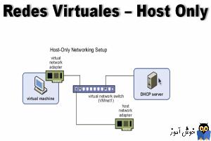 دوره ویدئویی آموزش Vmware Workstation - کار با کارت شبکه ها(host-only) در Vmware Workstation