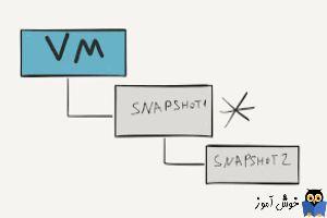 دوره ویدئویی آموزش Vmware Workstation - نحوه تهیه Snapshot از VM ها