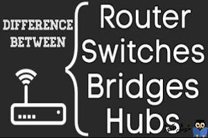 تعریف دیوایس های Hub, Repeater, Bridge, Switch, Router در شبکه