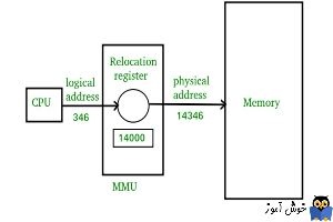 تفاوت logical address و physical address در سیستم عامل چیست