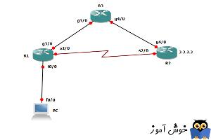 آموزش دوره سیسکو CCNA - متریک و تغییر distance در RIP