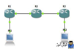 آموزش دوره سیسکو CCNA - پروتکل مسیریابی RIP - دستور Passive interface