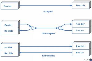 بررسی حالت های Simplex، Half duplex،Full Duplex در انتقال داده ها