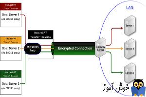 پروتکل SSH یا Secure Shell چیست