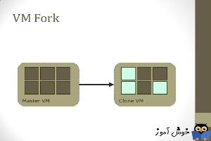 تکنولوژی VMFork چیست؟