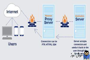 Proxy server چیست