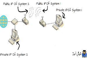 تفاوت Private IP Address و public IP Address