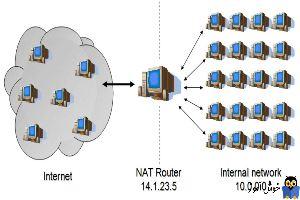 بررسی انواع NAT یا Network Address Translation