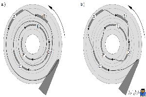 بررسی ویژگی های NCQ و TCQ در هارد دیسک ها