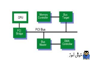 رفع ارور PCI-to-PCI Bridge در Device manager ویندوز