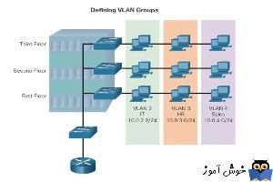 مزایای ایجاد VLAN در شبکه ها