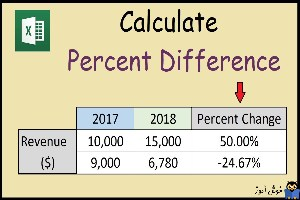 محاسبه درصد در اکسل