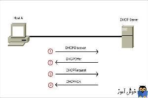 فرآیند Dora  در DHCP Server چیست