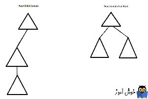 فرق Child Domain و Tree Domain
